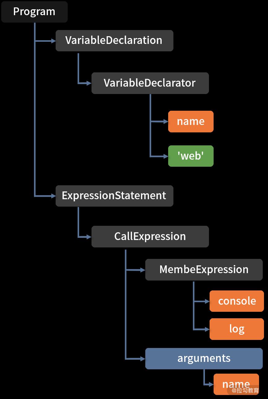 语法分析树