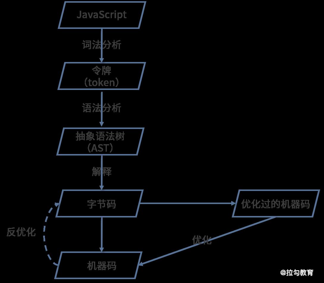 编译器优化优化