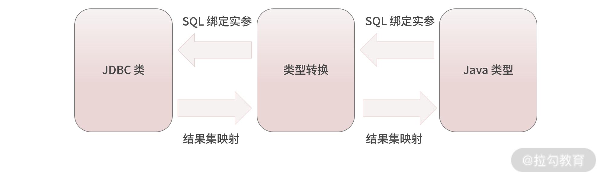 类型转换基本功能示意图