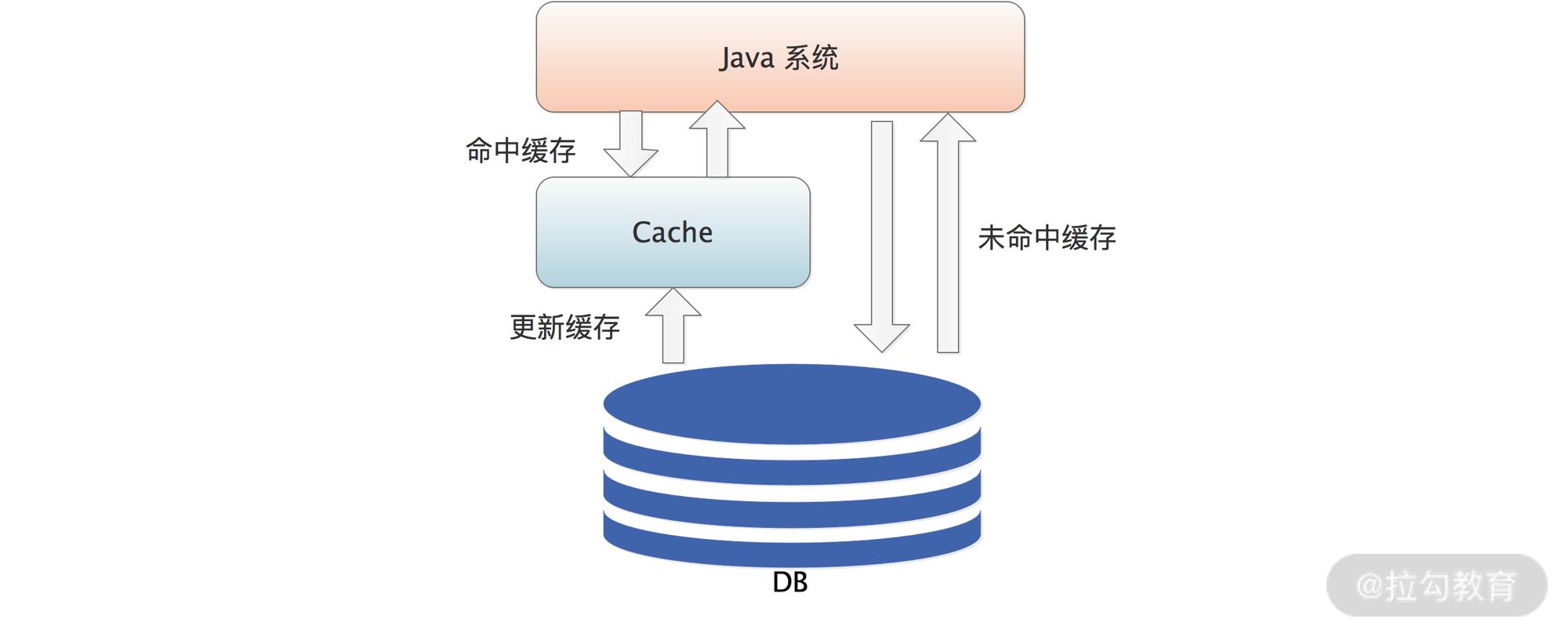 缓存模块结构图