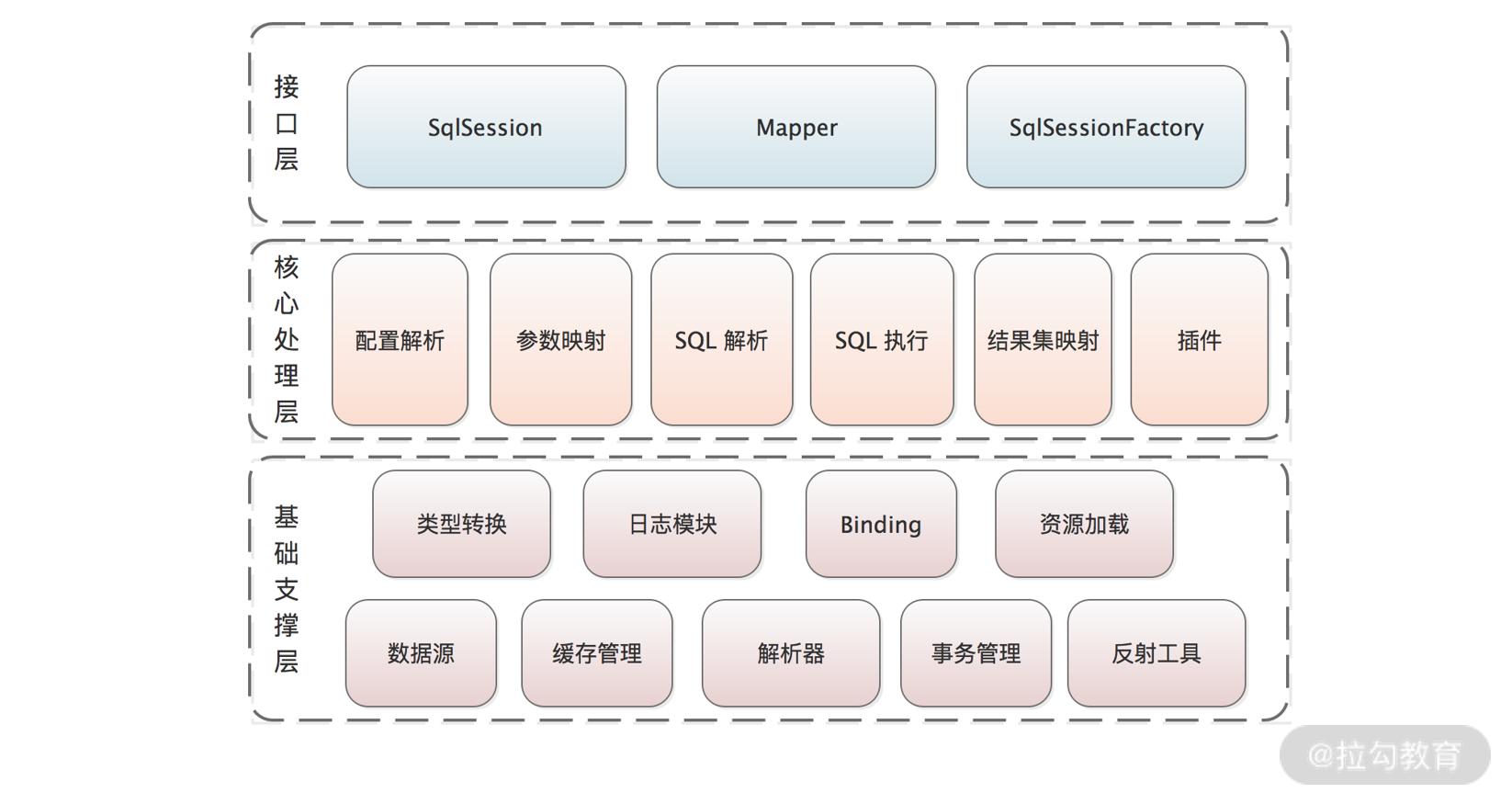 MyBatis 三层架构图